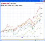 BRICs関連ETFの1年の値動き
