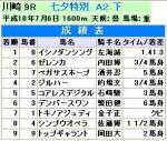 川崎9成績