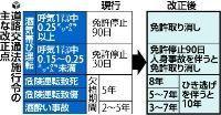 読売新聞11