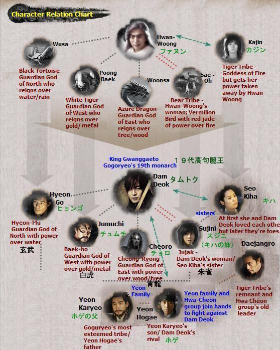 太王四神記関係図