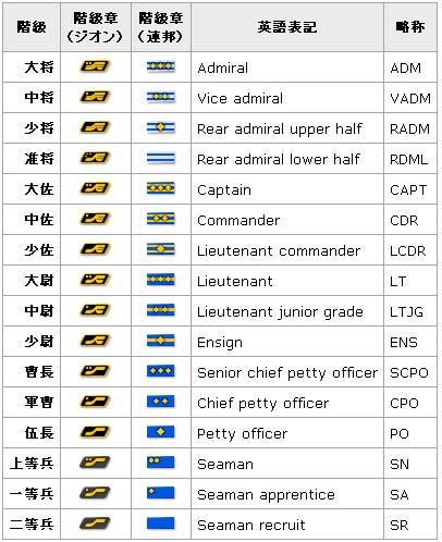 海軍 階級 アメリカ