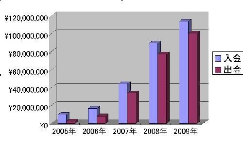 累計5年間出し入れ200905まで縮小