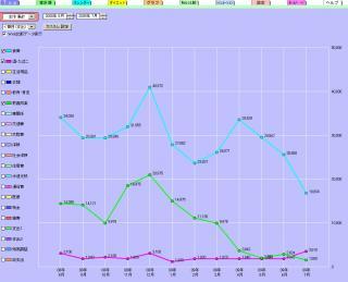 グラフ7月まで
