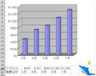 マクロミルグラフ7月