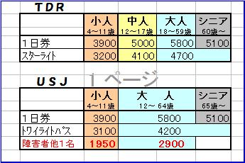 USJと比較