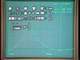 UWF戦士の打撃の威力を測定