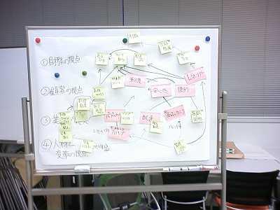 ビジネスモデルの検証