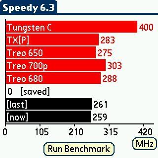 Treo650の結果。