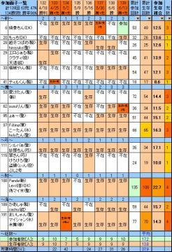 参加面子139、20090613sat.JPG