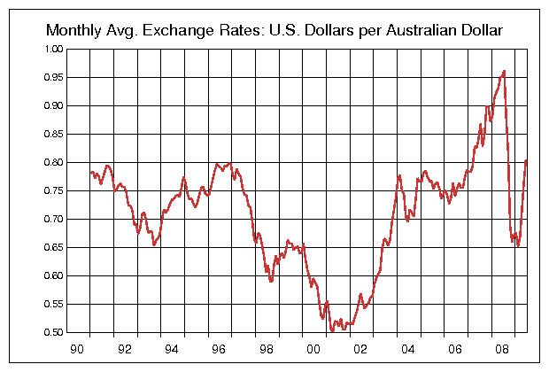 AUD-USD-1990_2009.png