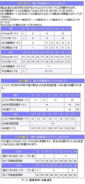 INT・WIS・CHAデータ