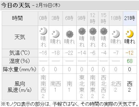 マイナス22度! (^◇^;)