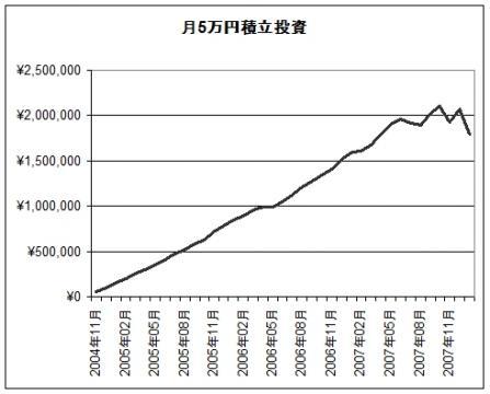 total asset_2008.1