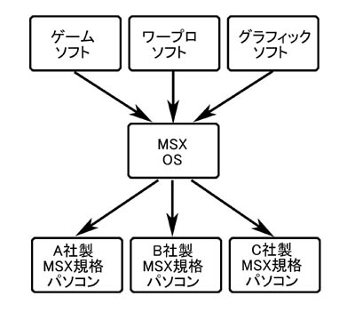 OS system