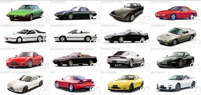 RX-7 history