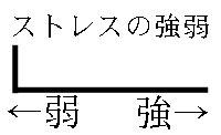 ストレスグラフ3