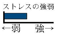 ストレスグラフ1