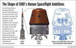 インド有人宇宙船