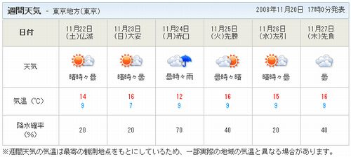 天気予報20081124