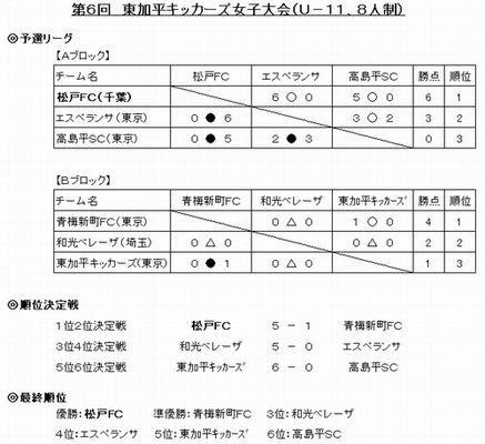 東加平招待結果2009.1.12.