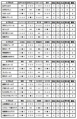 古河招待2009 予選リーグ結果