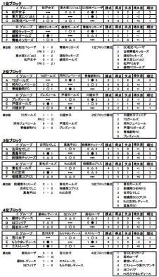 古河招待2009 順位決定戦結果