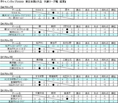 2009予選リーグ結果