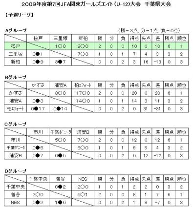 JFA G8 千葉県予選 予選リーグ結果