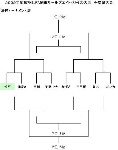 JFA G8 千葉県予選 決勝トーナメント