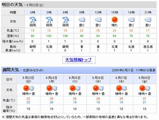 草津天気8.22.
