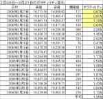 327日経ボラ