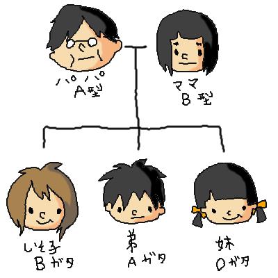 しそ子の家族。