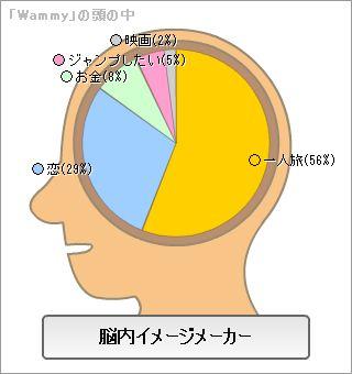 脳内イメージメーカー画像_Wammy