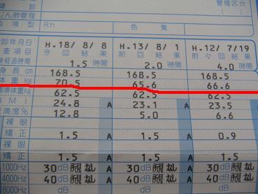 平成12,13年と18年のデータ。13年の時に戻すぜ!!
