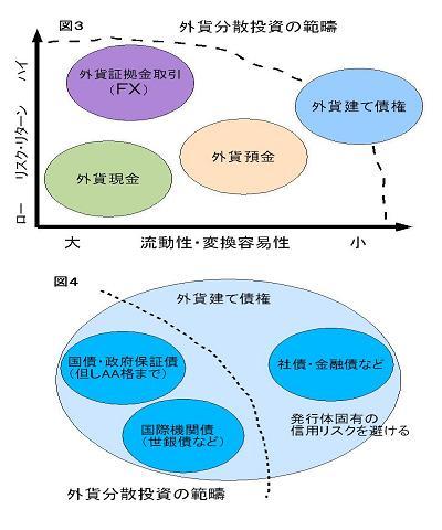 安全確実◆外貨分散投資の研究 .....