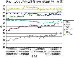 スワップ金利の推移(060731から1年)