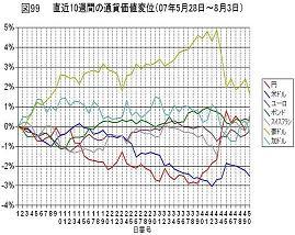通貨価値変位(070528~0803)