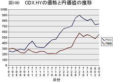 CDX_HY価格と円価値の推移0707