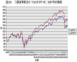 7通貨等配分PF 2007年実績070807