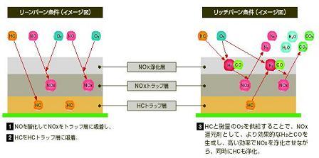 HC・NOxトラップ触媒技術の原理