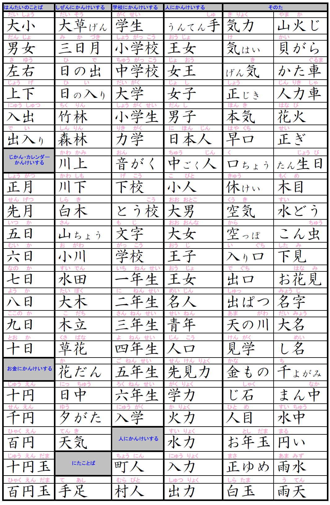 漢字 漢字 小学1年生 : 漢字検定10級対策-小学校一年生