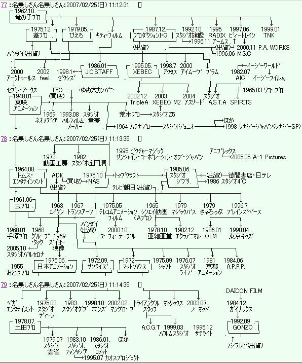 アニメ制作会社の系譜図が改訂さ...