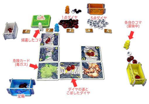 ダイヤモンド:ゲーム要素図