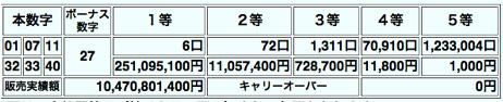 6人に2億5千万円 \(>_<)/